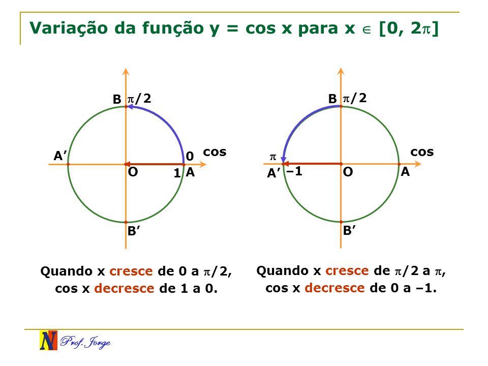 Variação da função y = cos x para x  [0, 2]